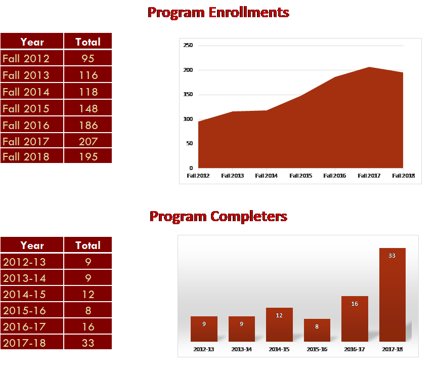 Grad and Enrollment Data
