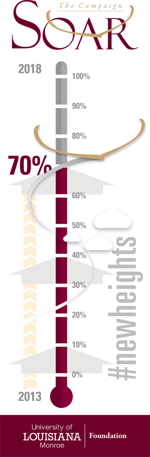 thermometer graphic at 70 percent