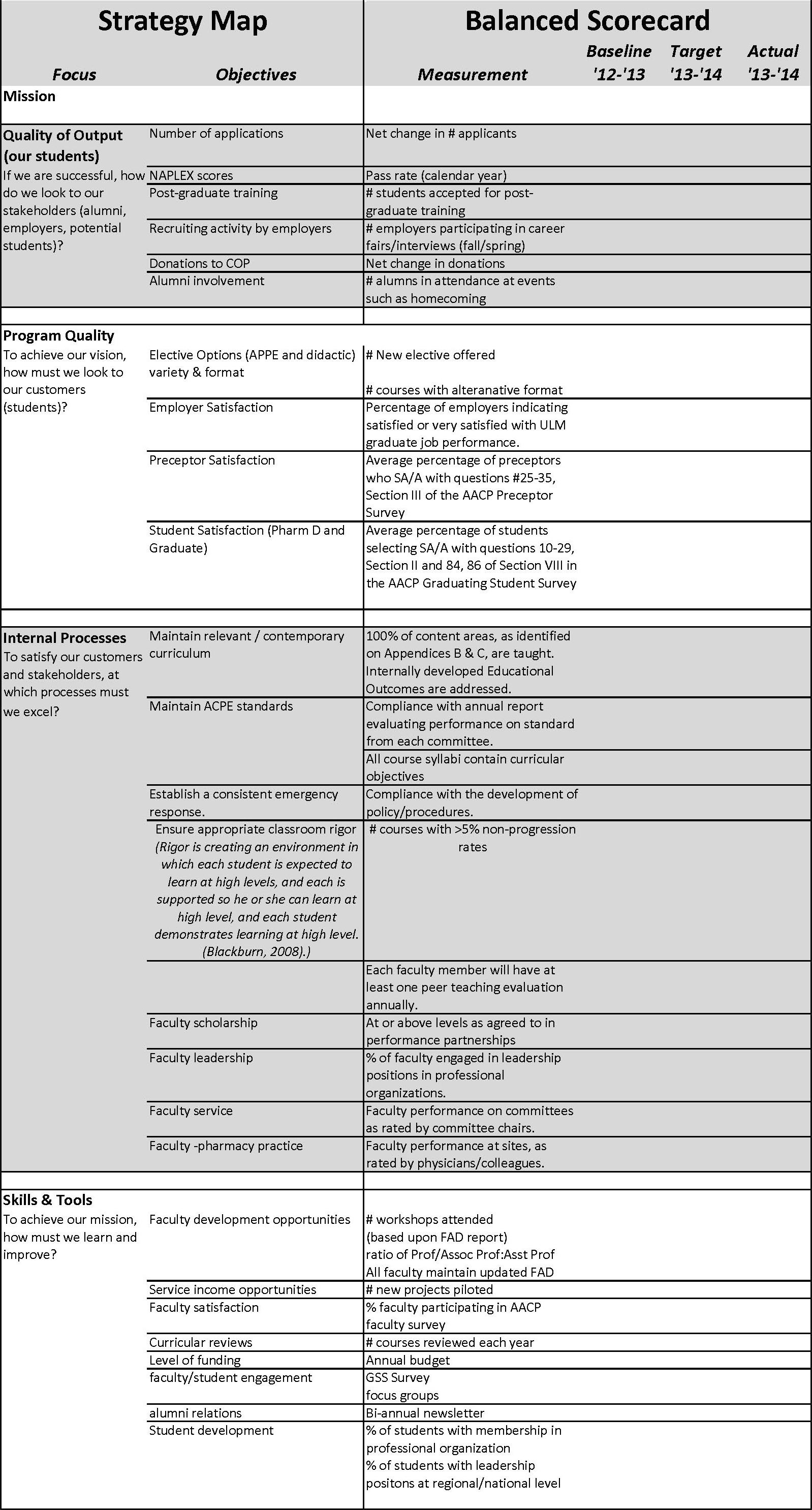 Cop assessment plan ulm university of louisiana at monroe scorecard malvernweather Choice Image