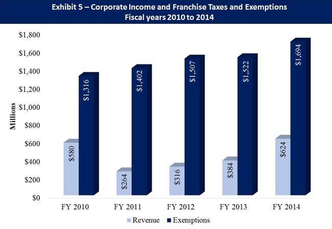 chart of Corporate Income and Franchise Tax Exemptions