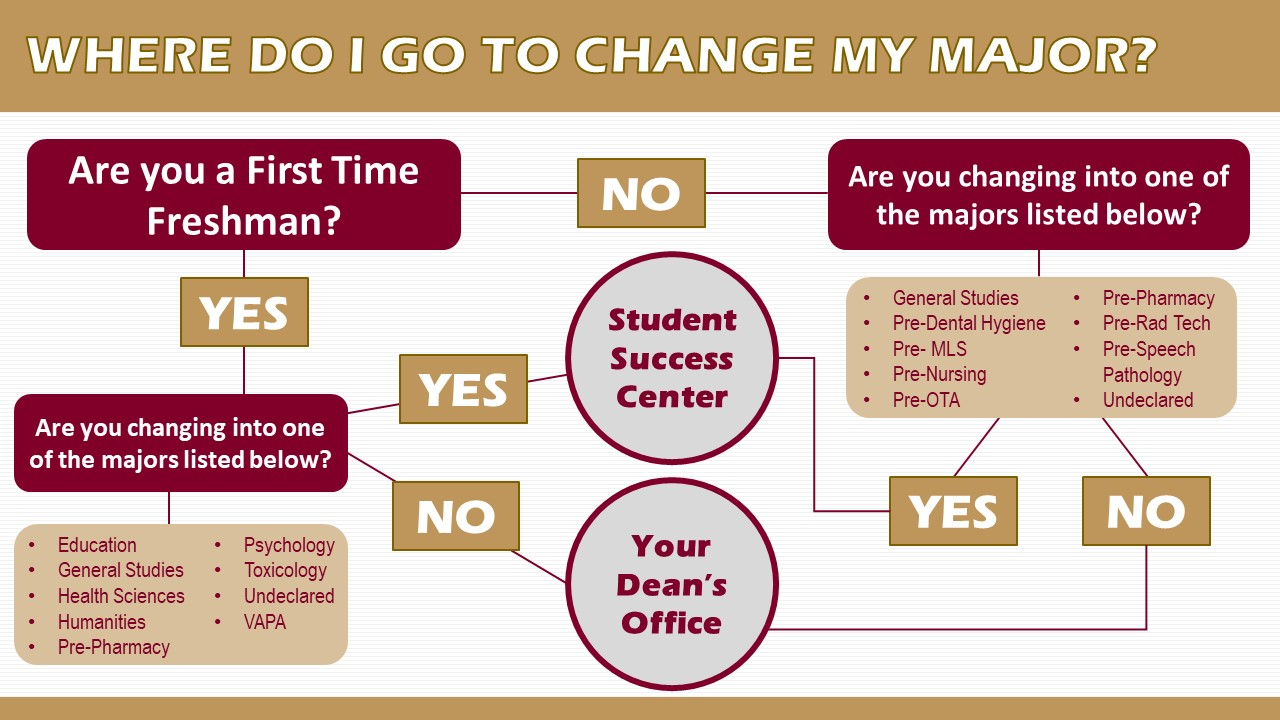 flowchart - contact this office, the SSC or your dean's office